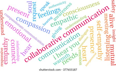 Collaborative Communication word cloud on a white background.
