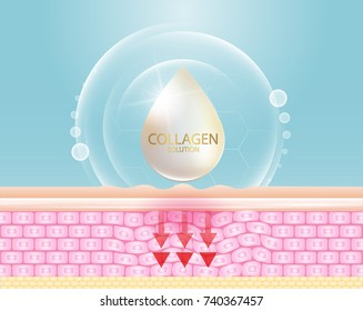 Collagen serum and vitamin background concept skin care cosmetics solution vector design.