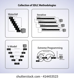 Collection of Software development lifecycle methodologies, this vector contains Waterfall model, Iterative, Extreme Programming, V-model