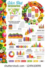 Color diet infographic with statistical diagram and charts. Fast metabolism and detox, beauty and weight loss, heart health and immune support. Cancer prevention and longevity graphs vector