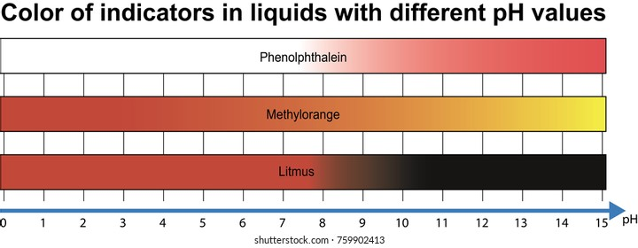 Color of indicators in liquids with different pH values