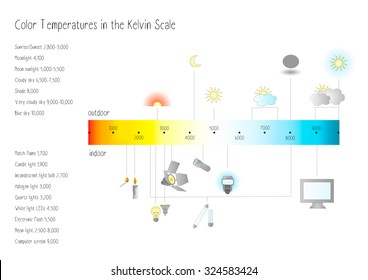 Color temperatures in the Kelvin scale
