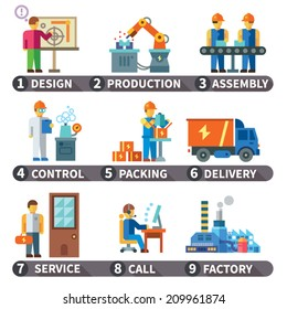 Color vector flat icon set and illustrations info graphic factory production process of manufacture: design, production, assembly, control, packing, delivery, service, call.