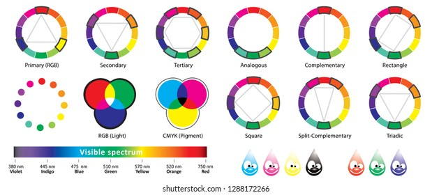 Color wheel, types of color complementary schemes Primary Tertiary Secondary Analogous Split Complementary Rectangle Square Triadic Visible spectrum Red green Blue Cyan Magenta Yellow Black RGB CMYK