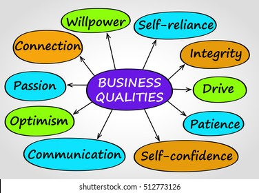 Colored graphic scheme with most important business qualities.