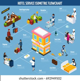 Colored hotel service isometric flowchart with registration reception baggage porter cleaner tasty food maid and cozy room descriptions vector illustration