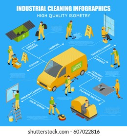 Colored isometric industrial cleaning infographic with scheme and garbage cleaning service climber cleaning machine descriptions vector illustration