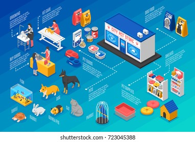 Colored isometric pet shop horizontal background with isometric elements and city pet store element vector illustration