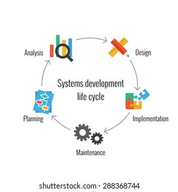 Colored vector illustration of system development life cycle.
