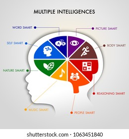 Colorful brain in kid head with Theory of Multiple Intelligences concept. Vector illustration of a young kid brain with eight smart concept.