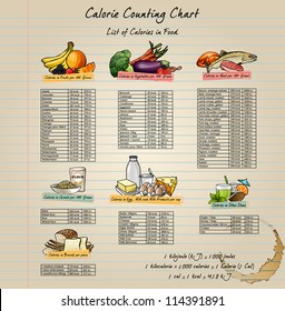 Colorful Calorie Chart with healthy and elementary food. Vector illustration. Easy to edit.