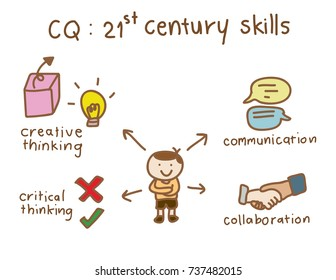 colorful cartoon info-graphic of twenty-first century skills in education consists of an Asian boy with four skills those are creative thinking, critical thinking, communication and collaboration.