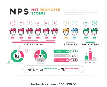 Colorful design of Net Promoter Scores representation in infographic set isolated on white background. Net Promoter Scores in flat style design.