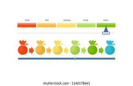 Colorful indicators of credit score, approval solvency and creditworthiness, with color level from bad to good. Colorful diagram scale of financial welfare with text. Vector illustration infographic.