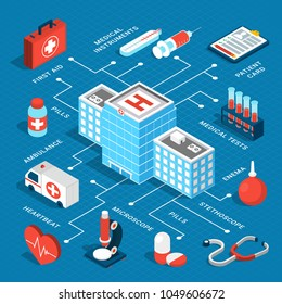 Colorful isometric flowchart with medical equipment ambulance car hospital building on blue background 3d vector illustration