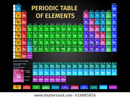Colorful Modern Periodic Table Elements Stock Vector Royalty Free