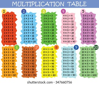 Colorful multiplication table between 1 to 10 as educational material for primary school level students - Eps 10 vector and illustration