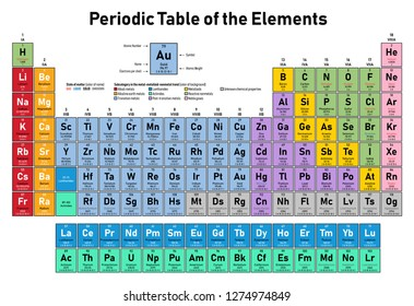colorful periodic table of the elements shows atomic number symbol name atomic