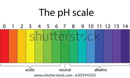 Colorful pH scale