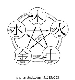 coloring Chinese cycle of generation of the five basic elements of the universe with hieroglyphs. vector illustration
