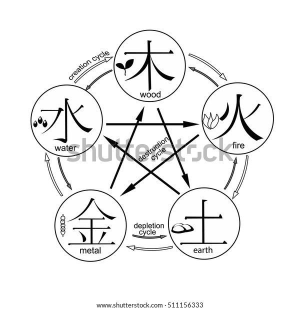 Coloring Chinese Cycle Generation Five Basic Stock Vector (Royalty