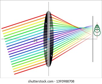 Coma (optics) - Coma of a single lens