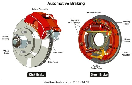 common automotive braking system infographic diagram showing two types disk  and drum car brake with all