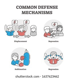 Common defense mechanisms examples. Outline vector illustrations with persons and various emotional response ways. Personal expression and impulses in people relationships. Learn psychological models.