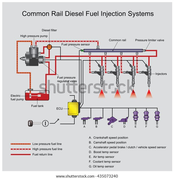Common Rail Direct Fuel Injection Direct Stock Vector