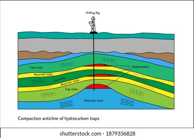 Compaction anticline of hydrocarbon traps in subsurface illustration