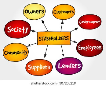 Company stakeholders, strategy mind map, business concept