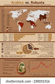 Comparative characteristics of coffee - Arabica and Robusta. Collection of coffee infographics elements, vector.