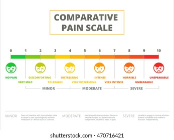 Comparative pain scale vector illustration design. Ache meter chart or rating depicted in cute face expression icons.