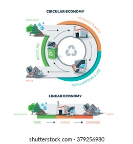 Comparing circular and linear economy showing product life cycle. Natural resources are taken to manufacturing. After usage product is recycled or dumped. Vector illustration on white background.