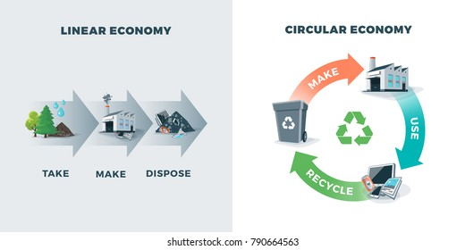 Comparing circular and linear economy showing product life cycle. Natural resources are taken to manufacturing. After usage product is recycled or dumped. Waste recycling management concept.