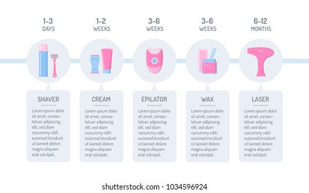 Comparison of different hair removal methods: shaver, depilatory cream, epilator, wax and laser. Timeline infographics template. Flat design in blue and pink colors. Vector illustration.