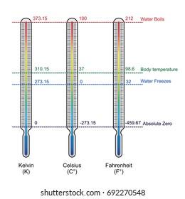 Kelvin, Celsius, Fahrenheit Stock Illustrations, Images ... on
