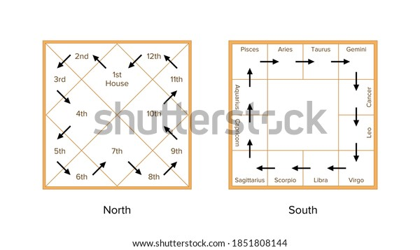Different types of charts in vedic astrology pdf