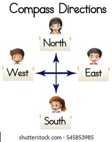 Compass directions with words and kids illustration