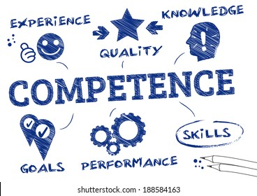 Competence is the ability of an individual to do a job properly. Chart with icons and Keywords