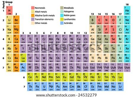 Complete Periodic Table Elements Atomic Number Stock Vektorgrafik