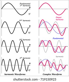 Complex Waveforms Due To Harmonics