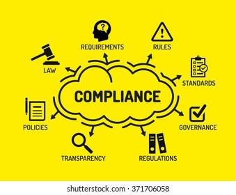 Compliance. Chart with keywords and icons on yellow background