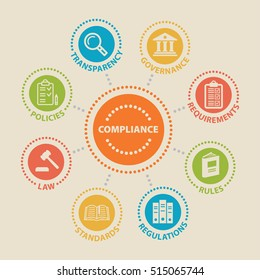 COMPLIANCE. Concept with icons and signs.