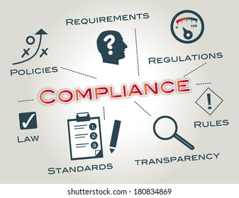 Compliance describes the goal that corporations or public agencies aspire to achieve in their efforts to ensure that personnel are aware of and take steps to comply with relevant laws and regulations.