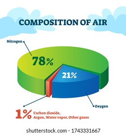 Composition of air vector illustration. Gas structure educational scheme with separated pie percentage parts. Nitrogen, oxygen, carbon dioxide and argon as atmosphere constituent substance explanation