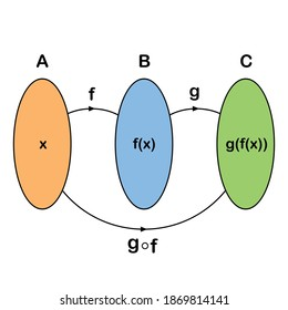 the composition function of f and g