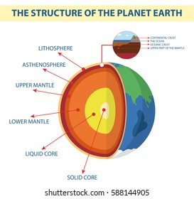 The composition of the planet earth