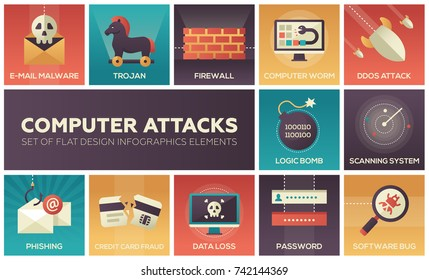 Computer attacks - set of flat design infographics elements. E-mail malware, trojan, firewall, worm, ddos, logic bomb, scanning system, phishing, credit card fraud, data loss, password, software bug
