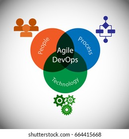 Concept of Agile DevOps, vector illustration of Agile and DevOps connecting different entities like people, processes and technology for a continues delivery